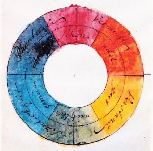 Goethes Farbkreis (1810)